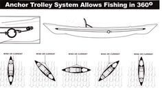 Anchor Trolley Rigging