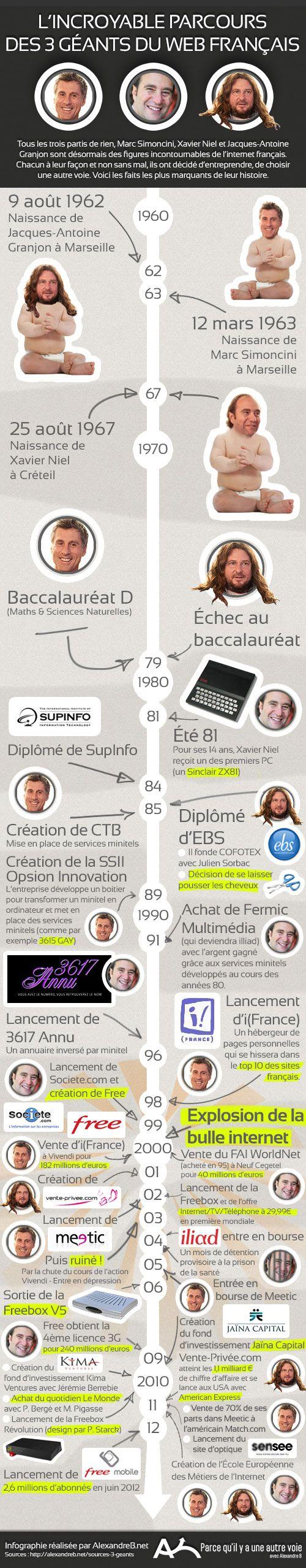 Tous les 3 partis de rien, Marc Simoncini, Xavier Niel et Jacques-Antoine Granjon sont désormais des figures incontournables de l'internet français. Chacun à leur façon et non sans mal, ils ont décidé d'entreprendre, de choisir une autre voie. Voici les faits les plus marquants de leur histoire.