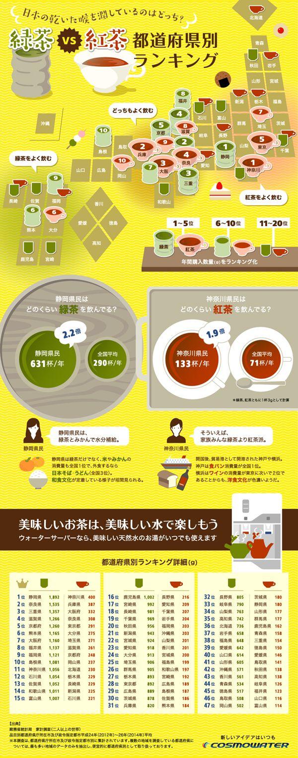 インフォグラフィックス:日本の乾いたのどを潤しているのはどっち?緑茶 vs 紅茶 都道府県ランキング