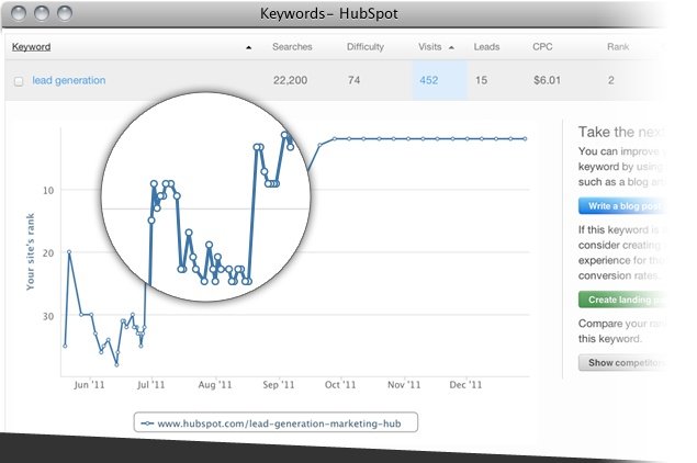 Track how well you're ranking for a specific search term AND how many visits and leads you generate from that term. http://www.hubspot.com/products/seo/