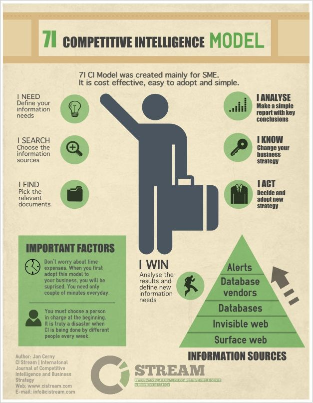 Infographic: 7I Competitive Intelligence Model | CI Stream - pinned by www.competia.com