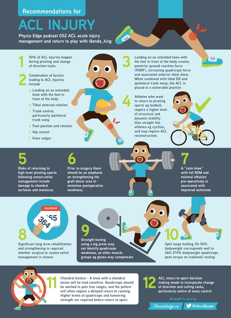 Infographic ACL injuries with Enda King Sports therapy