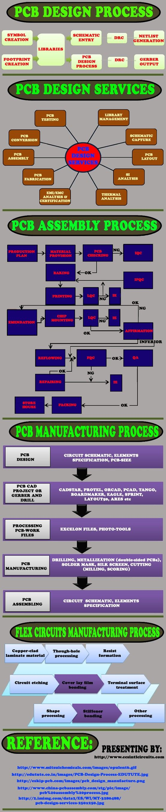 The given infographic enumerates about the different PCB prototypes manufactured by CCS International Circuits. They provide wide ranges of service in #PCB Prototypes to PCB production and throughout the PCB manufacturing process. CCS International Circuits has been in the business for over 60 years with combined experience in Offshore PCB Manufacturering. It strives to provide the best in quality, value, and service to the customers worldwide. http://www.ccsintlcircuits.com