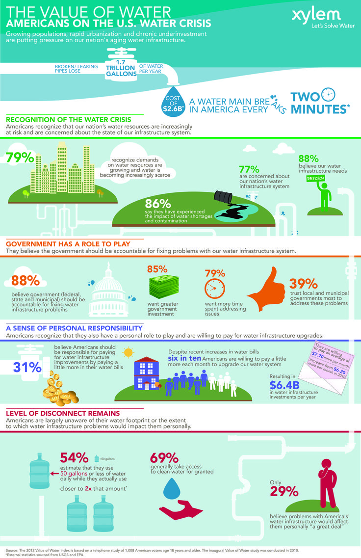 America's water crisis #Infographic