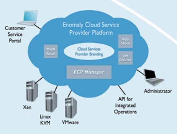 Cloud Computing Platforms