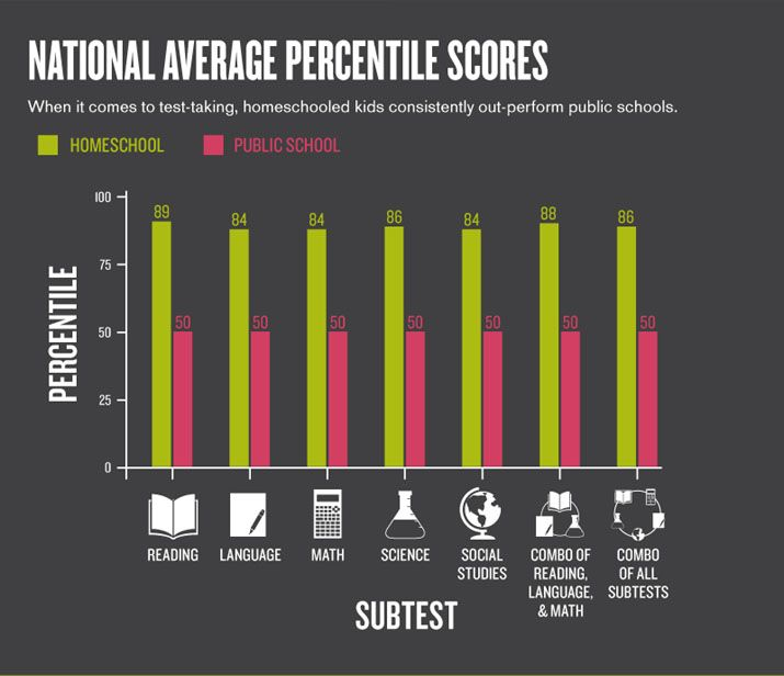 Homeschooler National Average Percentile Scores-yes, homeschoolers can excel at tests!