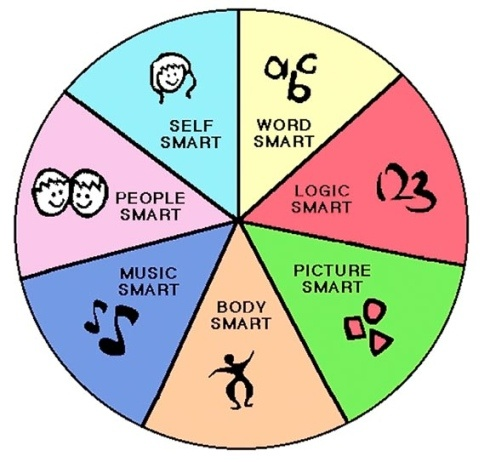 gardners theory The purpose of this paper is to explore howard gardner's theory on multiple intelligences i will focus on spatial and bodily-kinesthetic intelligences and how.
