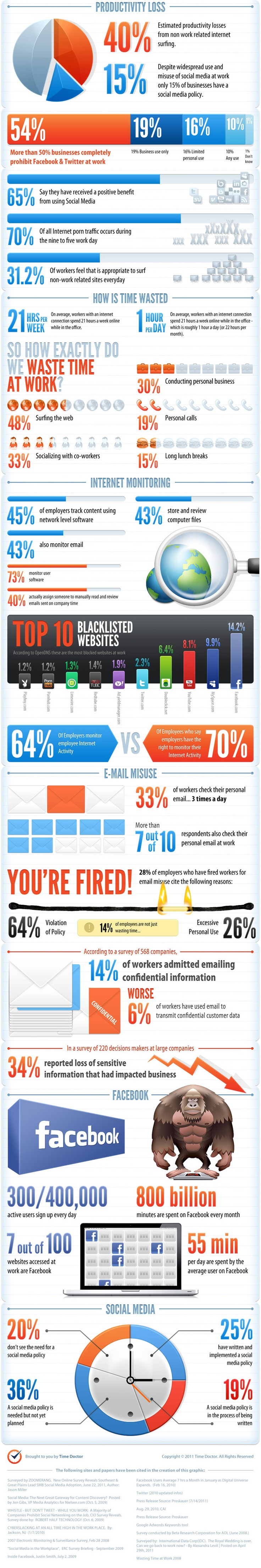 How productive are we at work?: Media Infographics, Idea, Workplace Infographic, Social Media, Communications Infographics, Socialmedia, Business Infographics