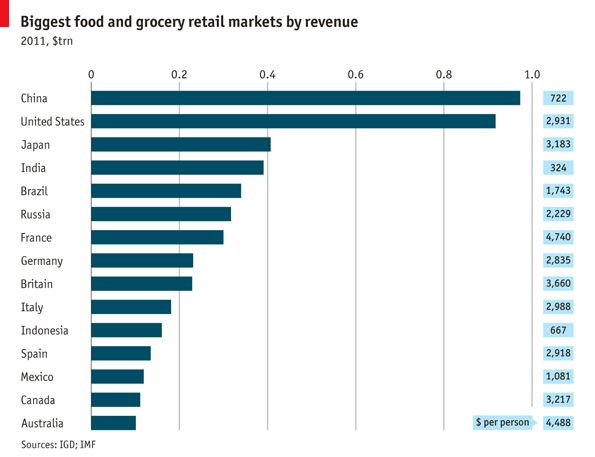 China overtakes America to become the world's largest grocery market