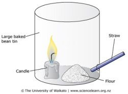 TEACHER RESOURCE: Exploding Flour - In this activity, students observe the teacher igniting flour when it is in a basic combustion chamber.