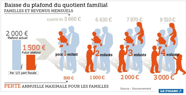 infographie, quotient familial, allocations