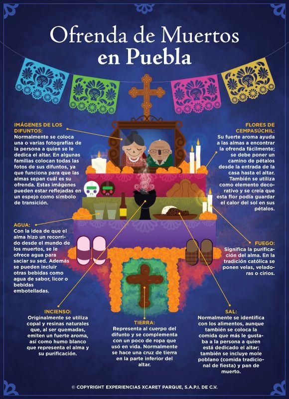 Infografía – Elementos de una Ofrenda de Muertos Poblana.