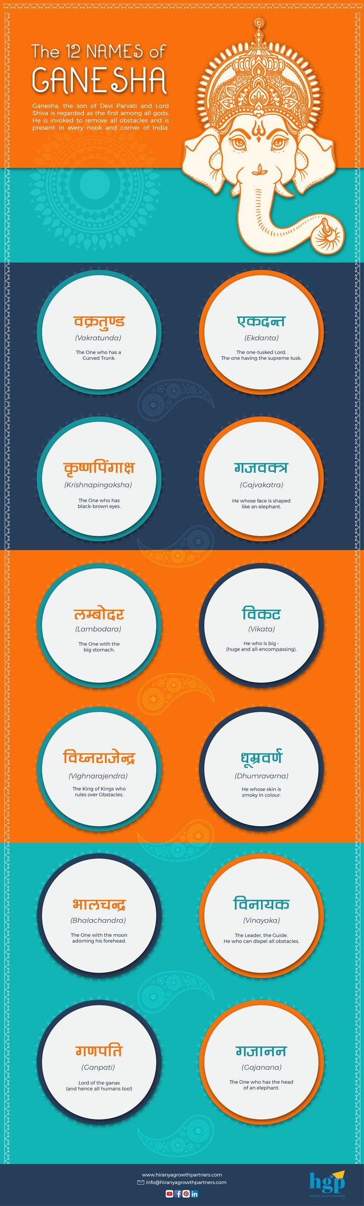 The 12 Names of Ganesha
