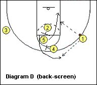 Basketball play 90 series - 91 Slip