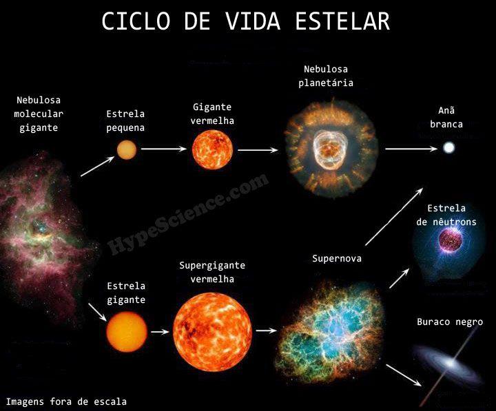 O ciclo de vida das estrelas começa com uma nuvem de gás e poeira, e em muitos casos termina também em uma nuvem de gás e poeira - veja como nosso sol se formou, e como provavelmente vai morrer