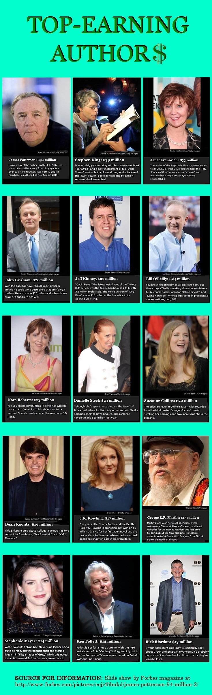 See the slide show on Forbes site at http://www.forbes.com/pictures/eeji45lmkd/james-patterson-94-million-2/ The lesson here is not how to get rich as a writer but to see the proof of what's possible. And the output of some of these authors is incredible.