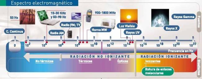 radiaciones ionizantes fuentes - Buscar con Google