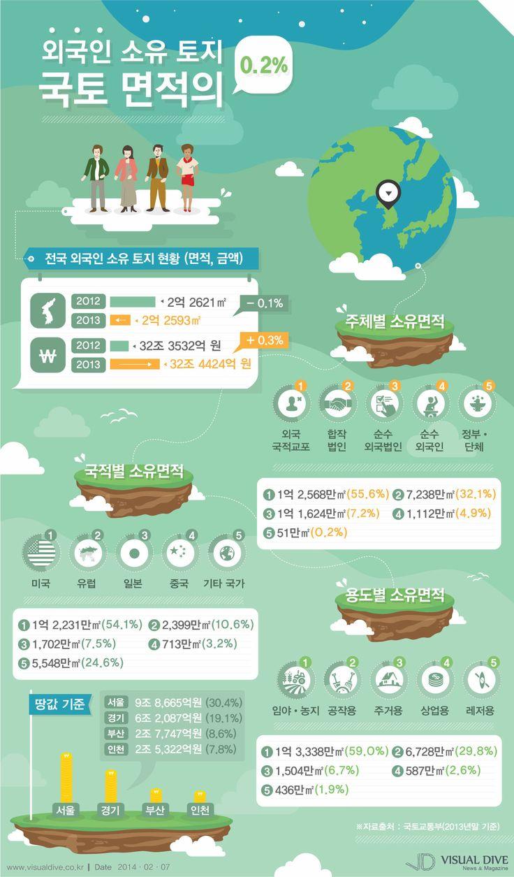 외국인 국내 토지소유 면적 2억2천만㎡…땅값 32조원대 [인포그래픽]#ground #Infographic ⓒ 비주얼다이브 무단 복사·전재·재배포 금지