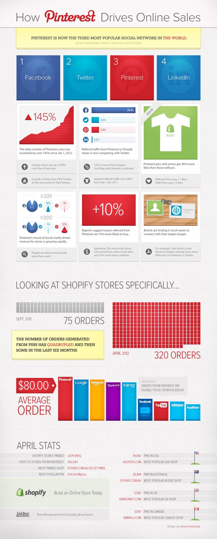 How Pinterest Drives Online Sales from Shopify / Pinterest Ecommerce Infographic