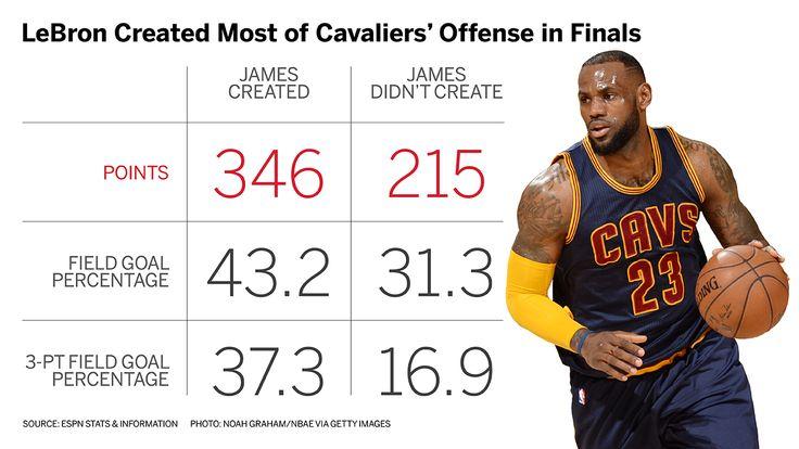 Lebron James stats in  2015 NBA Finals
