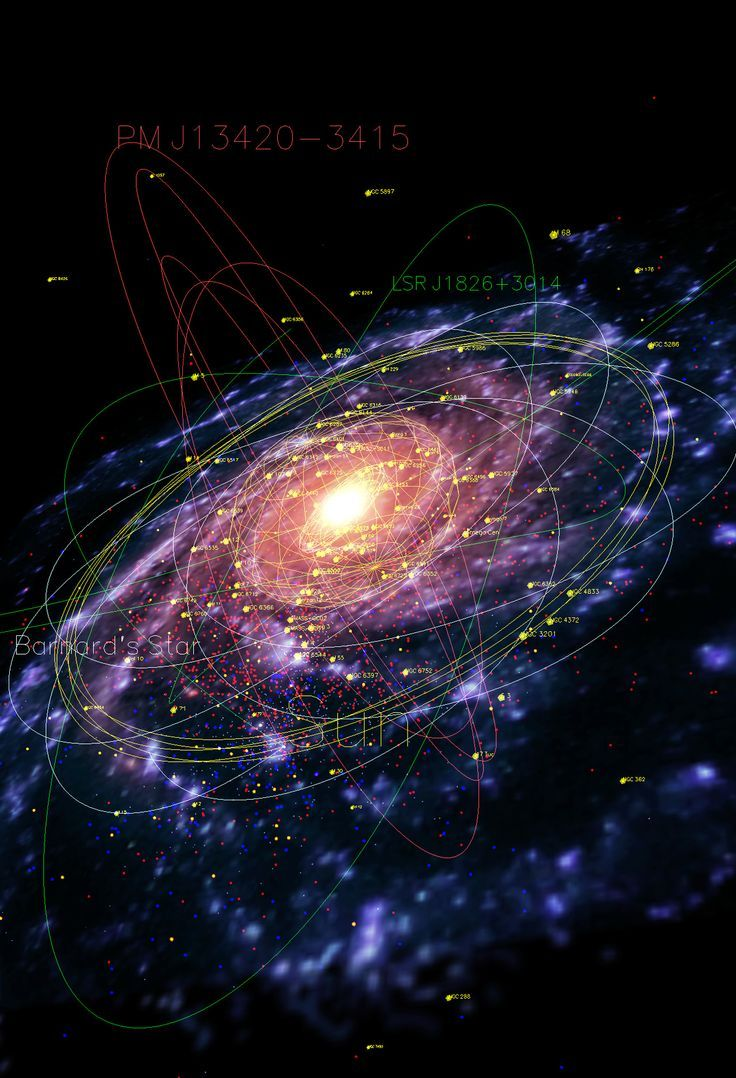 A map of our galaxy the Milky Way, showing pulsars (red), planetary nebulae (blue), globular clusters (yellow), and the orbits of several stars