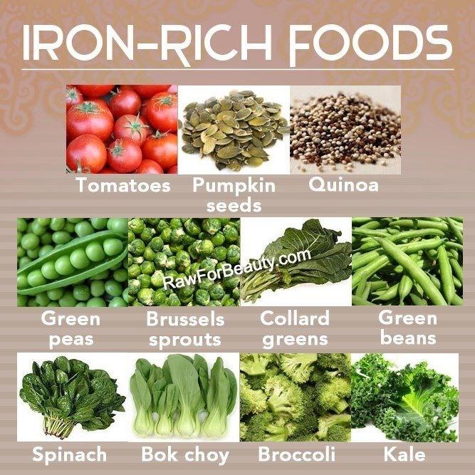 Iron rich foods | Foods with iron, Iron rich foods, Healthy