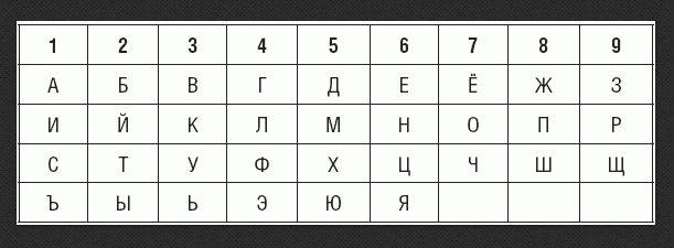 Для того чтобы увеличить вибрацию того или иного числа, можно составлять название из двух слов, но обязательно, в конце высчитывать общую цифру. Главное вибрирующее число