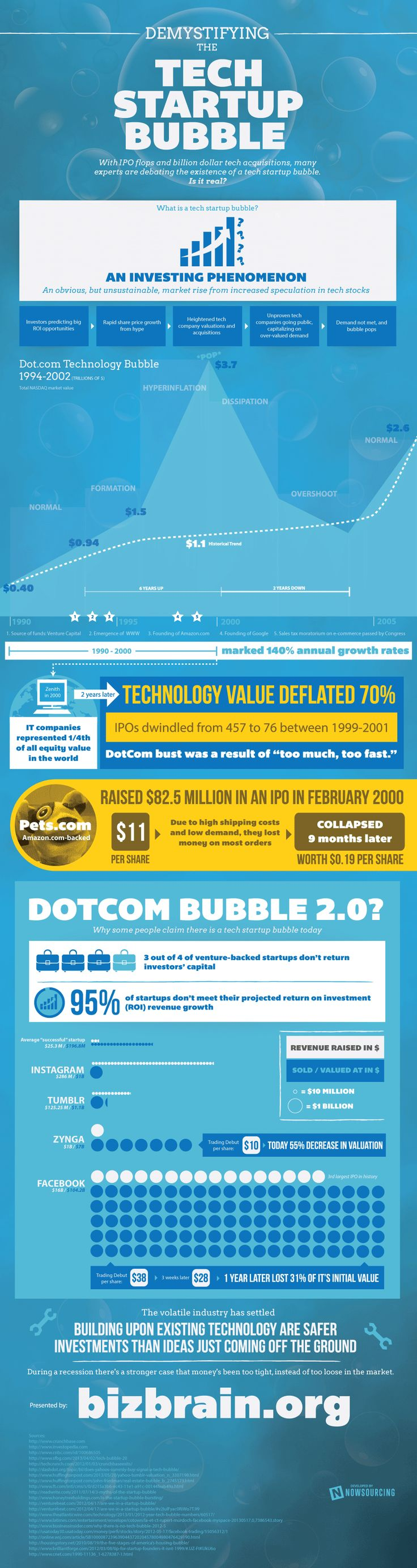 Demystifying the tech startup bubble #infographic