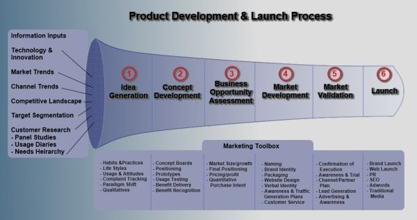 new product launch marketing plan part i New product launch marketing plan, part i mufuliat adeseun, sontisha allison, shelia collins, johanna curtis-dancy, latrina saunders, and emma yearby.