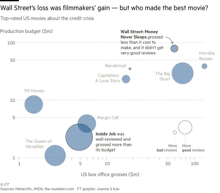 21 best Markets \ Flows images on Pinterest Charts, Stock market - bubble chart
