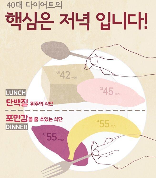 40대 다이어트. 핵심은 저녁입니다! 저녁은 포만감을 줄 수 있는 식단으로 하세요.  지라이프 비주얼스토리텔링 문의: 02-351-3656   (자료출처: 여자, 40세부터 건강하게, 이화여자대학교의료원)