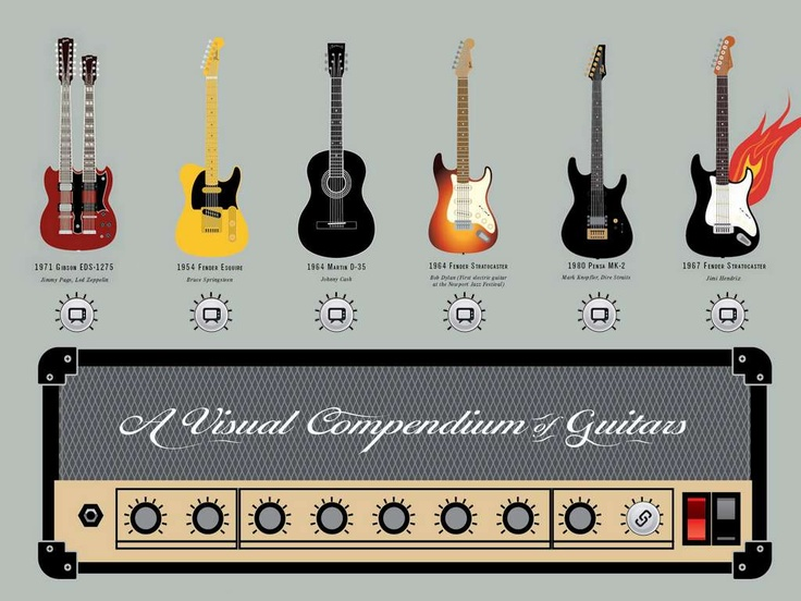 A Video Compendium of Guitars - Created on Tactilize