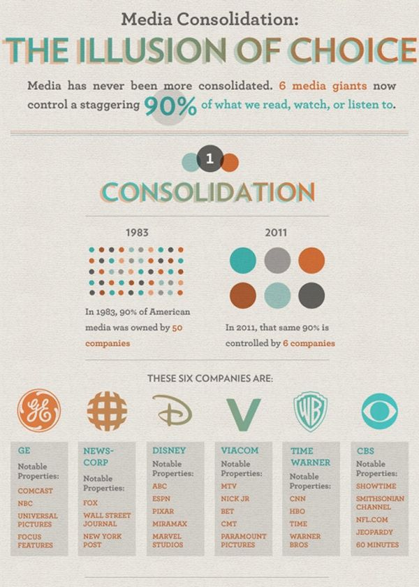 Media Consolidation - The Illusion of Choice