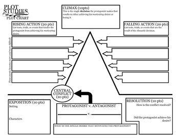 best short story harrison bergeron images short harrison bergeron plot study graphic organizer packet quiz