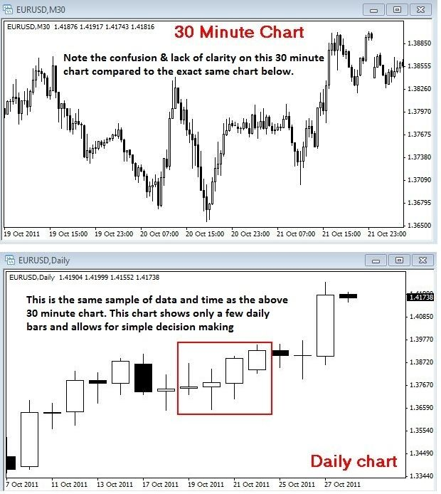 Daily forex power charts