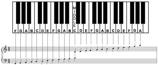 Piano Key Notes Chart Beginners Piano Keyboard Layout