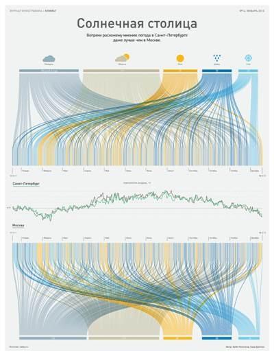 Инфографика — вместо слов
