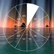 Astrology for Jupiter in 9th house #Jupiter in 9th house, Jupiter, #house, #9th house, jupiter in, #in 9th house, jupiter in 9th, #placement #of jupiter, of jupiter in, #natives, #individuals, Jupiter in 9th house 2015, #planet, Jupiter in 9th house June 16,2015, #astrology http://www.astrovalley.com/jupiter-in-nineth-house.html