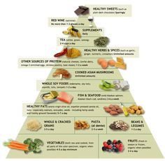 The food pyramid for an Anti-Inflammatory Diet. For my Rheumatoid Arthritis & Fibromyalgia. <3