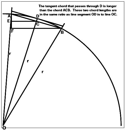 Upper and Lower Bounds to Pi