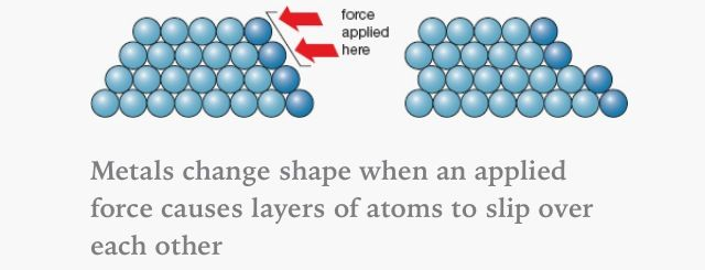 Metals are malleable   AQA C2   Chemistry, Gcse chemistry, Aqa chemistry