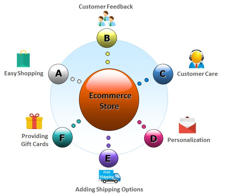 Ecommerce is the competitive business as several options are available to the customers in an online business. Entrepreneurs have to find unique ways so the customers have a pleasant shopping experience.