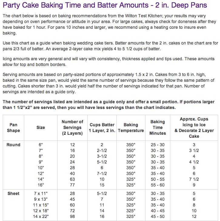 Party Cake Baking Time And Batter Amounts 2 In Deep
