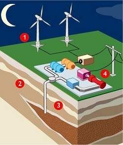 O excesso de vento vai gerar energia para alimentar enormes compressores de ar, que enviarão o ar comprimido por meio de um túnel para uma camada de arenito localizada a cerca de 1.000 metros de profundidade.