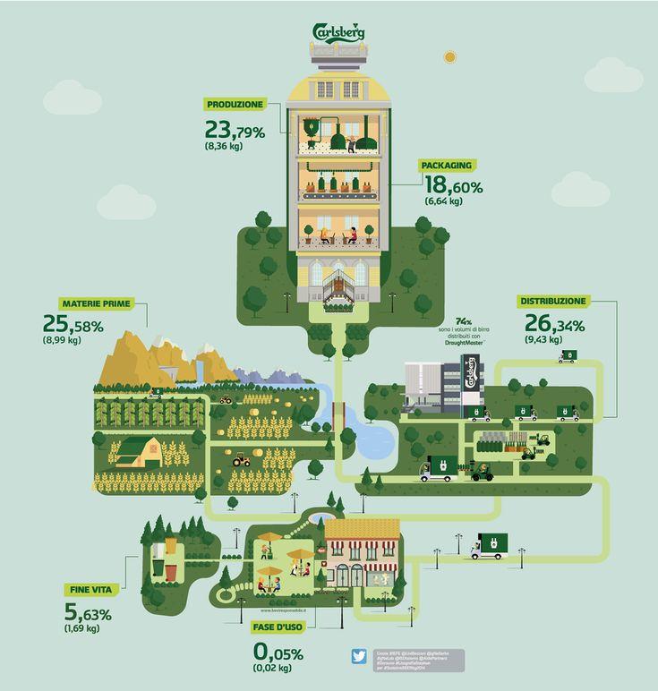 CSR Carlsberg Italia - Birrificio Angelo Poretti on Behance