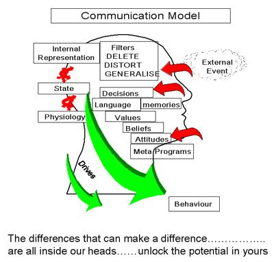The 14 best communication model images on pinterest communication communication model communication20modelg ccuart Gallery