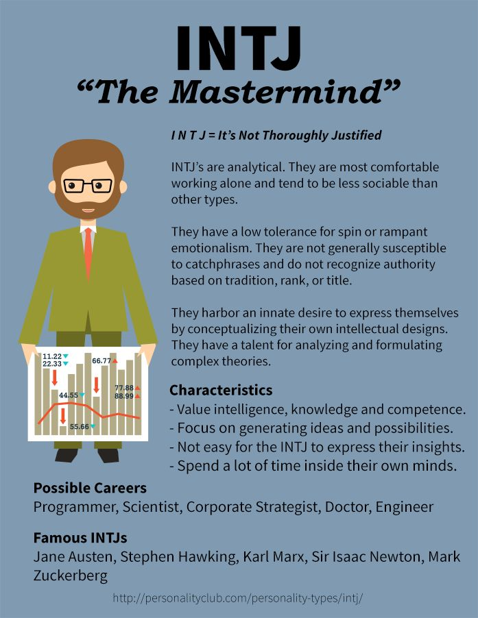Profile of INTJ Personality - The Mastermind