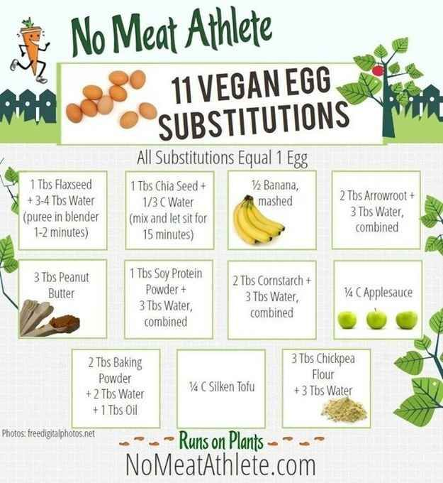 If you don't have chia, here's a handy guide to egg replacements, most of which use more commonplace ingredients. | 17 Cooking Hacks Every Vegan Should Know