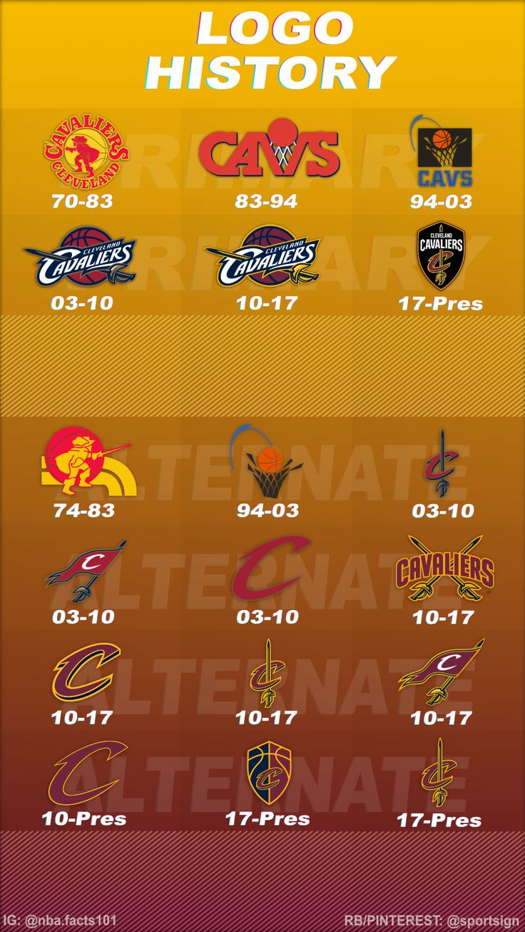 History of the NBA Team Cleveland Cavaliers Logos