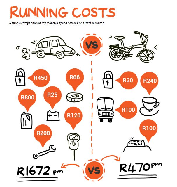 Going by bicycle just makes sense | Carfree running costs by Roule le Roux, Cape Town